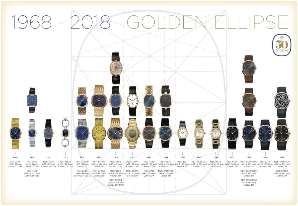 Patek Philippe Golden Ellipse sezione aurea